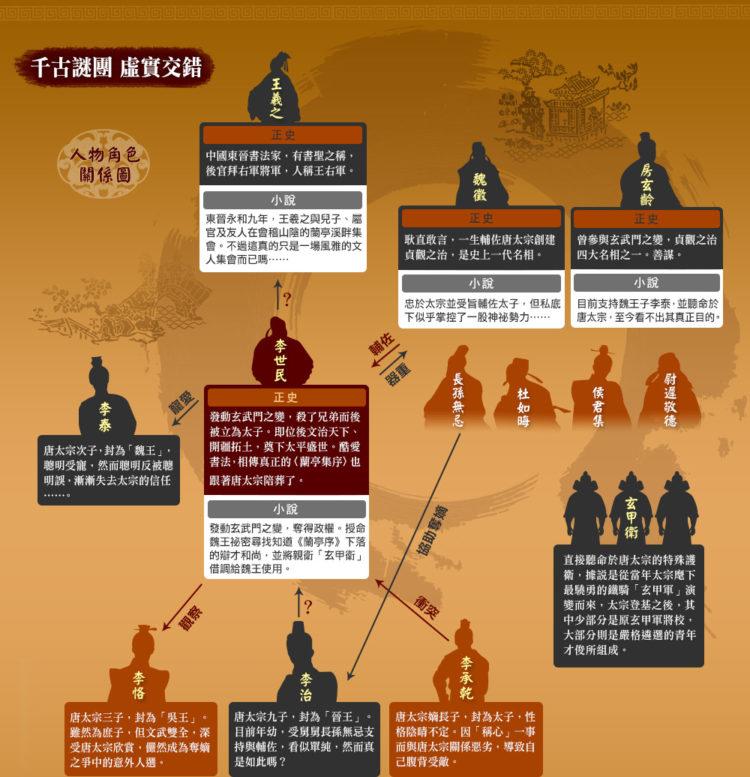 歷史課本沒教的事:唐太宗與〈蘭亭序〉的愛恨情仇